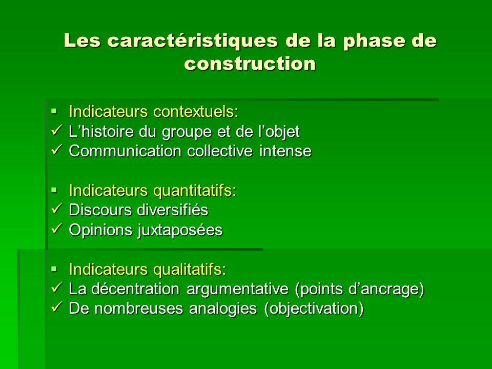 Les caractéristiques de la phase de construction Indicateurs contextuels: Indicateurs contextuels: Lhistoire du groupe et de lobjet Lhistoire du group