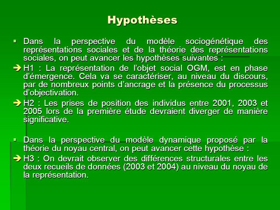 Hypothèses Dans la perspective du modèle sociogénétique des représentations sociales et de la théorie des représentations sociales, on peut avancer le