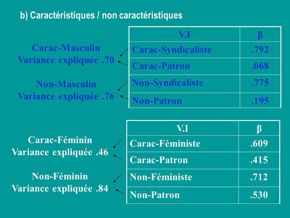 b) Caractéristiques / non caractéristiques V.Iβ Carac-Féministe.609 Carac-Patron.415 Non-Féministe.712 Non-Patron.530 Carac-Masculin Variance expliqué