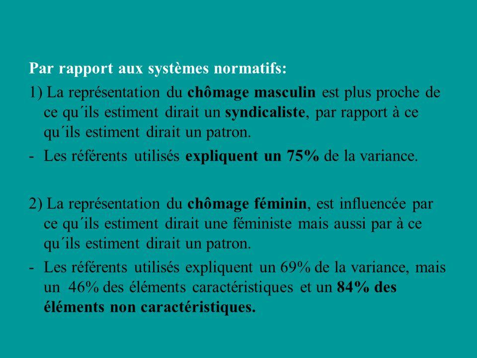 Par rapport aux systèmes normatifs: 1) La représentation du chômage masculin est plus proche de ce qu´ils estiment dirait un syndicaliste, par rapport à ce qu´ils estiment dirait un patron.