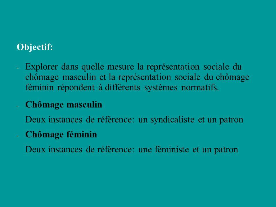 Objectif: - Explorer dans quelle mesure la représentation sociale du chômage masculin et la représentation sociale du chômage féminin répondent à différents systèmes normatifs.
