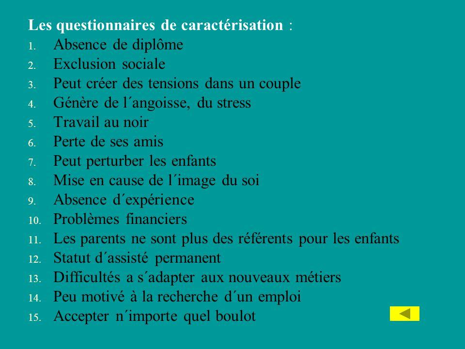 Les questionnaires de caractérisation : 1. Absence de diplôme 2. Exclusion sociale 3. Peut créer des tensions dans un couple 4. Génère de l´angoisse,
