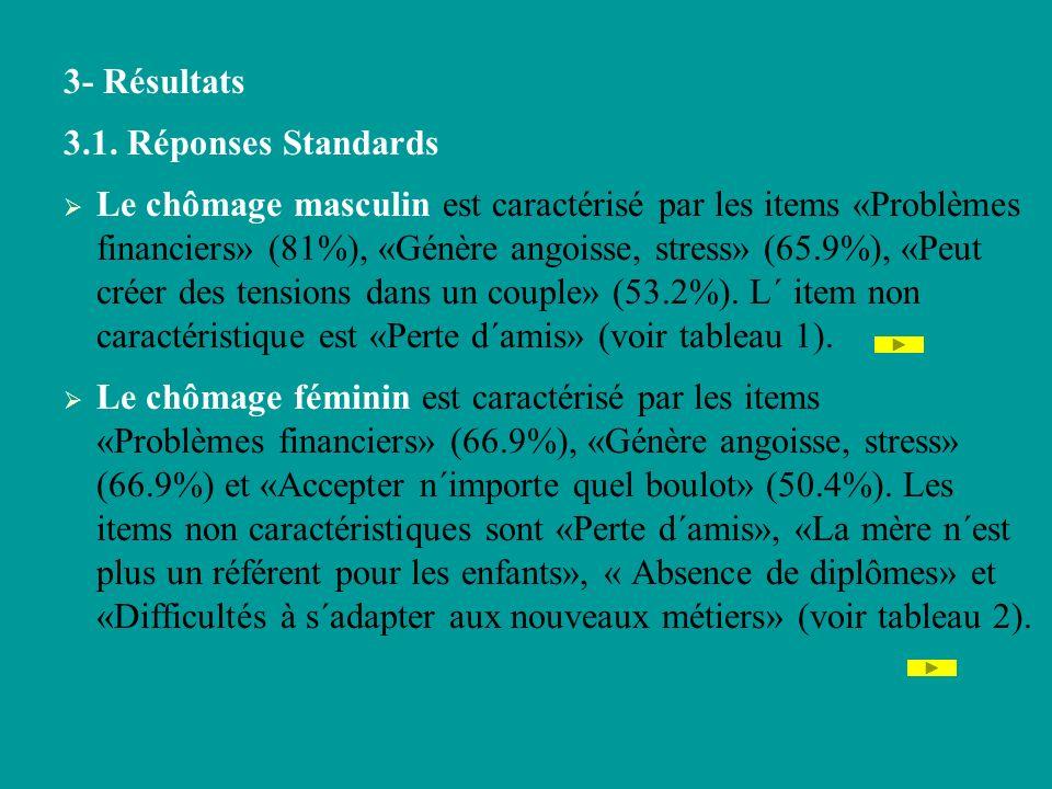 3- Résultats 3.1. Réponses Standards Le chômage masculin est caractérisé par les items «Problèmes financiers» (81%), «Génère angoisse, stress» (65.9%)