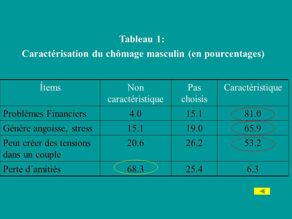 Tableau 1: Caractérisation du chômage masculin (en pourcentages) ÍtemsNon caractéristique Pas choisis Caractéristique Problèmes Financiers4.015.181.0 Génère angoisse, stress15.119.065.9 Peut créer des tensions dans un couple 20.626.253.2 Perte d´amitiés68.325.46.3