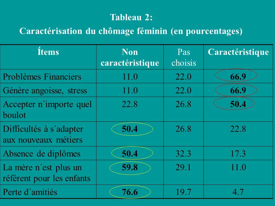 Tableau 2: Caractérisation du chômage féminin (en pourcentages) ÍtemsNon caractéristique Pas choisis Caractéristique Problèmes Financiers11.022.066.9 Génère angoisse, stress11.022.066.9 Accepter n´importe quel boulot 22.826.850.4 Difficultés à s´adapter aux nouveaux métiers 50.426.822.8 Absence de diplômes50.432.317.3 La mère n´est plus un référent pour les enfants 59.829.111.0 Perte d´amitiés76.619.74.7