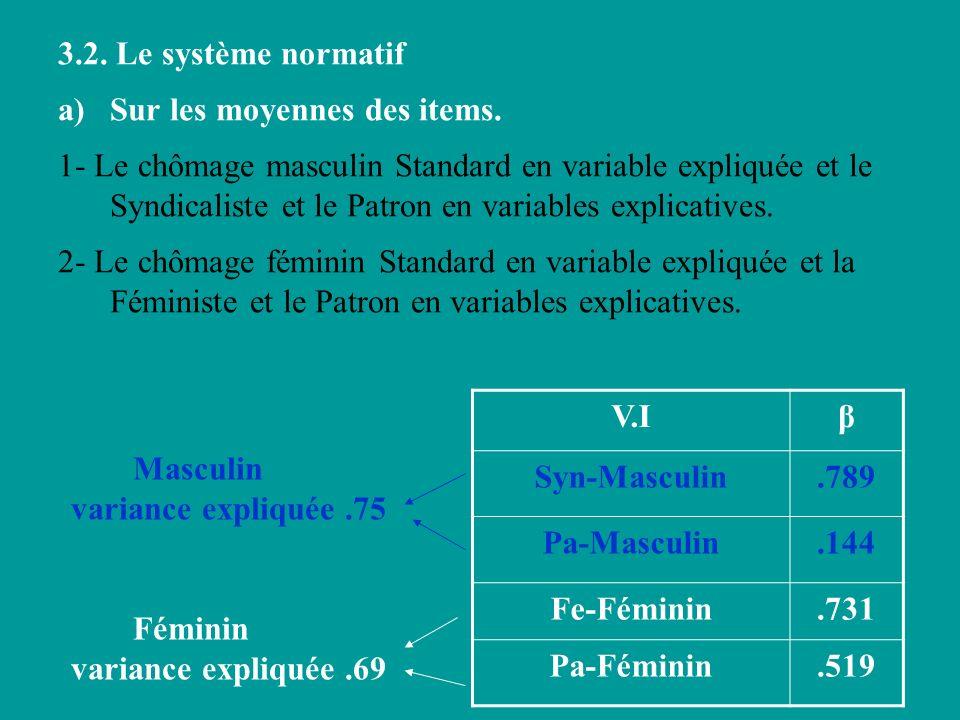 3.2. Le système normatif a)Sur les moyennes des items. 1- Le chômage masculin Standard en variable expliquée et le Syndicaliste et le Patron en variab