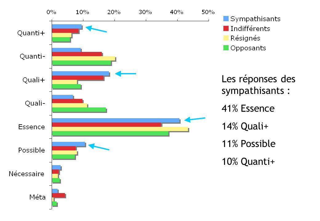 Les réponses des sympathisants : 41% Essence 14% Quali+ 11% Possible 10% Quanti+