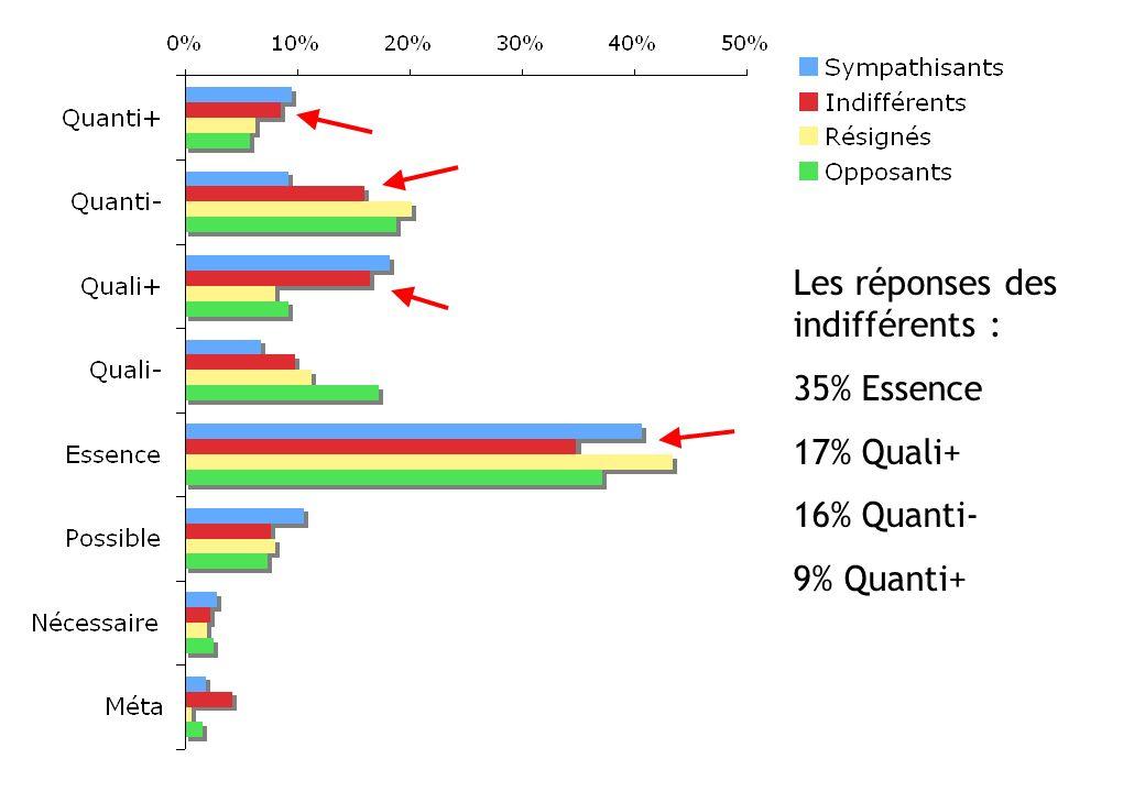 Les réponses des indifférents : 35% Essence 17% Quali+ 16% Quanti- 9% Quanti+