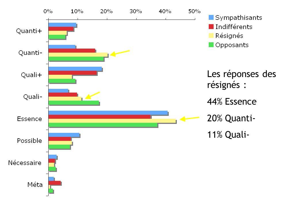 Les réponses des résignés : 44% Essence 20% Quanti- 11% Quali-