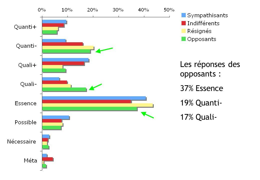 Les réponses des opposants : 37% Essence 19% Quanti- 17% Quali-