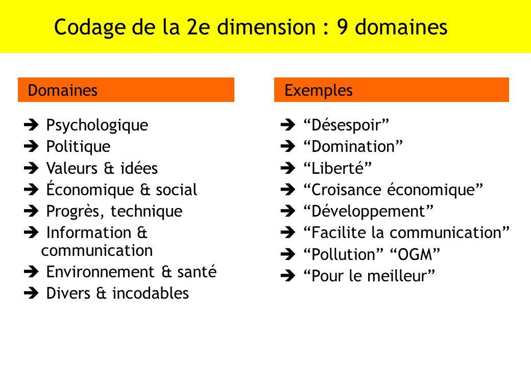 Codage de la 2e dimension : 9 domaines Psychologique Politique Valeurs & idées Économique & social Progrès, technique Information & communication Envi