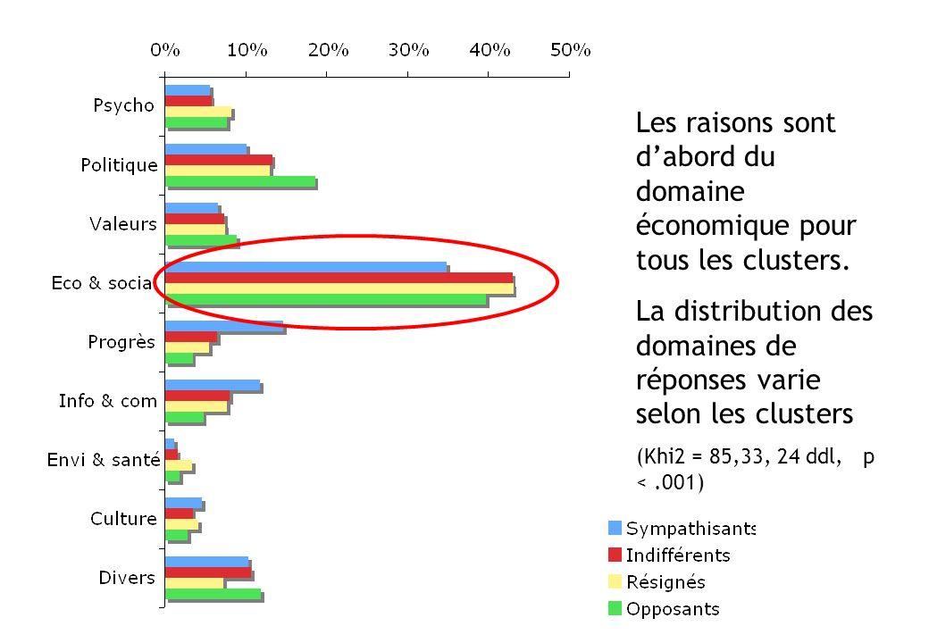 Les raisons sont dabord du domaine économique pour tous les clusters. La distribution des domaines de réponses varie selon les clusters (Khi2 = 85,33,