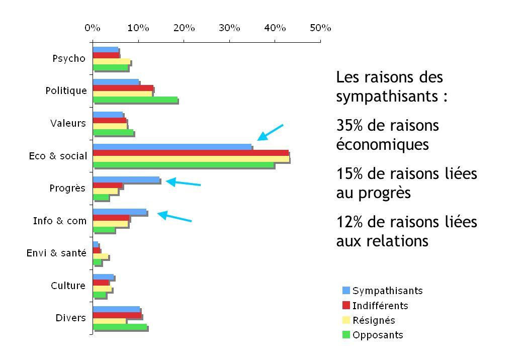 Les raisons des sympathisants : 35% de raisons économiques 15% de raisons liées au progrès 12% de raisons liées aux relations