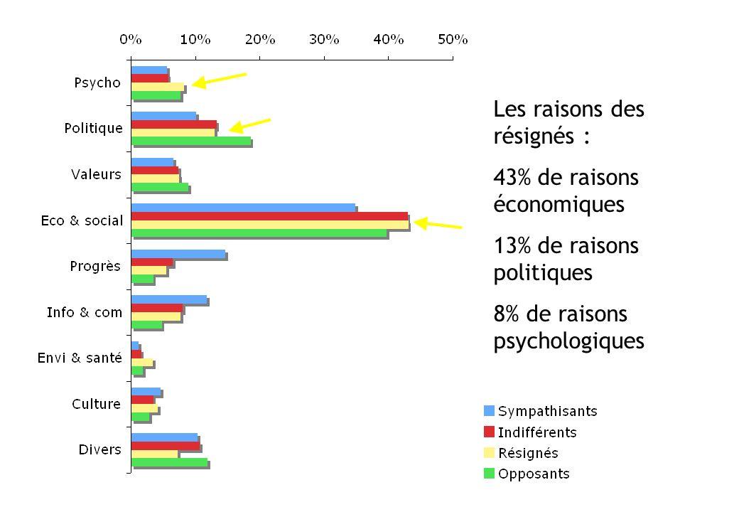 Les raisons des résignés : 43% de raisons économiques 13% de raisons politiques 8% de raisons psychologiques