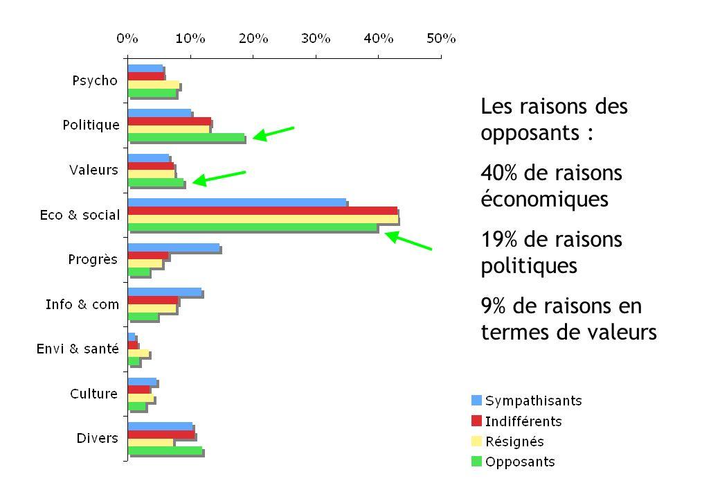 Les raisons des opposants : 40% de raisons économiques 19% de raisons politiques 9% de raisons en termes de valeurs