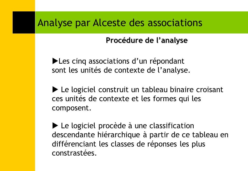 Analyse par Alceste des associations Procédure de lanalyse Les cinq associations dun répondant sont les unités de contexte de lanalyse. Le logiciel co