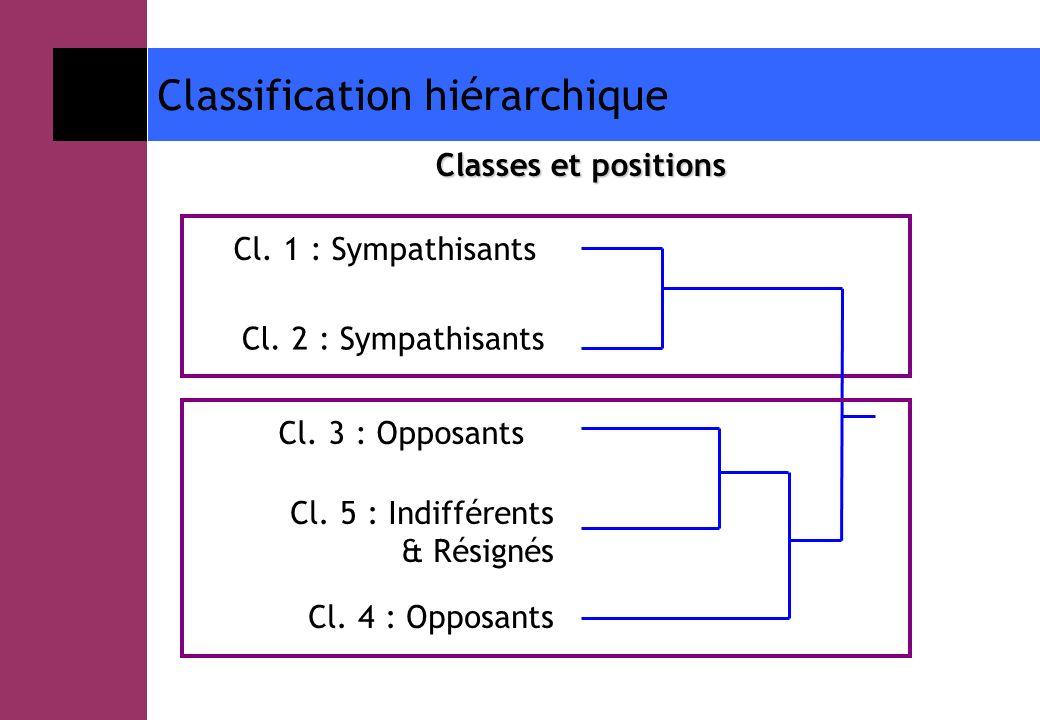 Classification hiérarchique Classes et positions Cl. 1 : Sympathisants Cl. 2 : Sympathisants Cl. 3 : Opposants Cl. 5 : Indifférents & Résignés Cl. 4 :