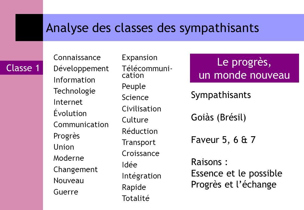 Analyse des classes des sympathisants Classe 1 Connaissance Développement Information Technologie Internet Évolution Communication Progrès Union Moder