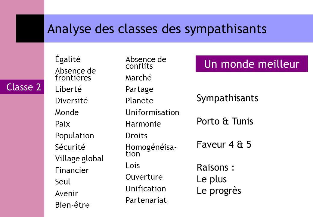 Analyse des classes des sympathisants Classe 2 Égalité Absence de frontières Liberté Diversité Monde Paix Population Sécurité Village global Financier