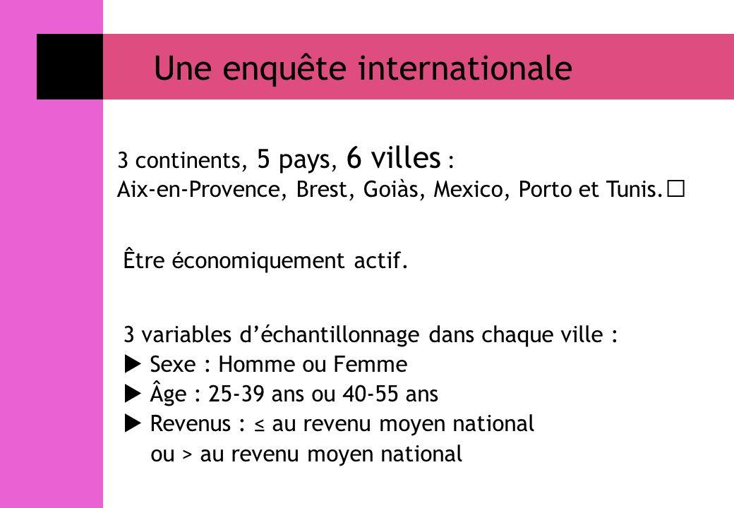 3 variables déchantillonnage dans chaque ville : Sexe : Homme ou Femme Âge : 25-39 ans ou 40-55 ans Revenus : au revenu moyen national ou > au revenu