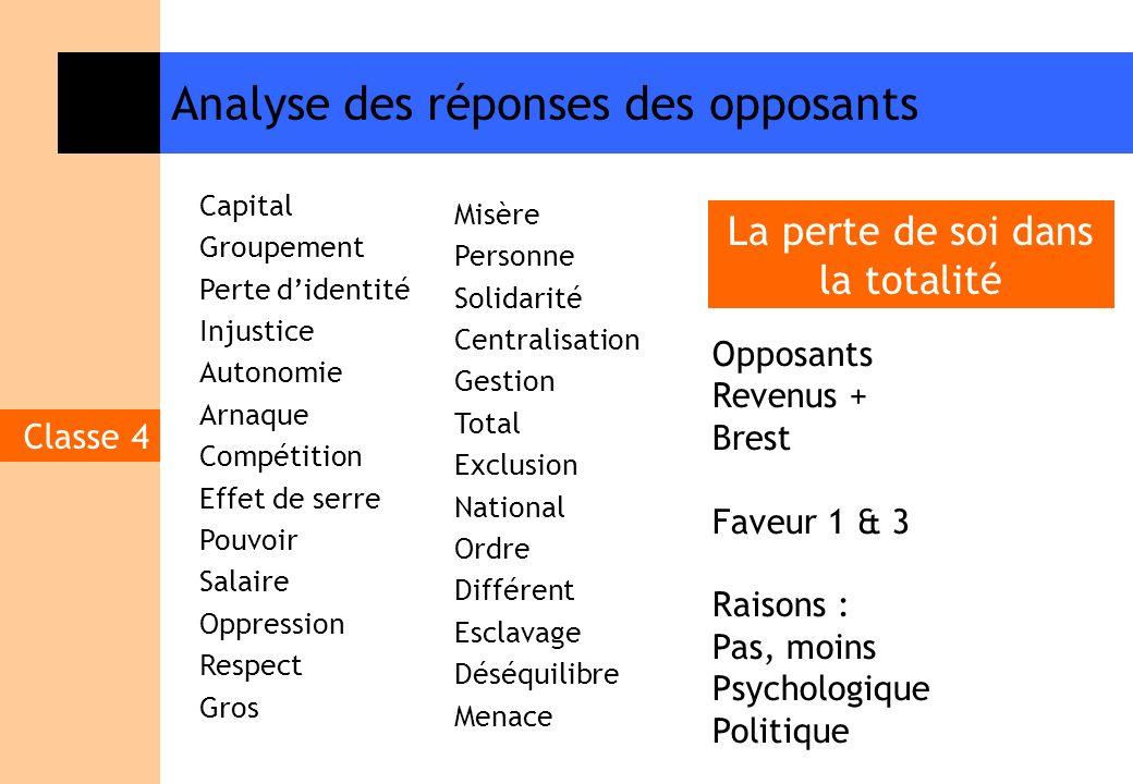 Analyse des réponses des opposants Classe 4 Capital Groupement Perte didentité Injustice Autonomie Arnaque Compétition Effet de serre Pouvoir Salaire