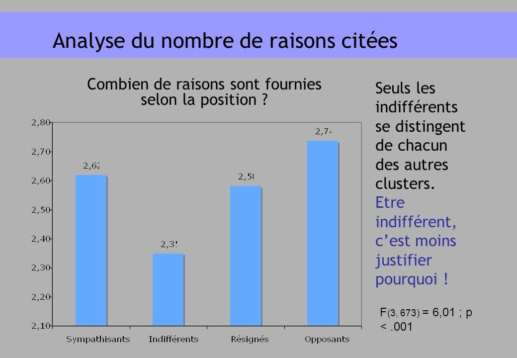 Analyse du nombre de raisons citées Combien de raisons sont fournies selon la position ? F (3, 673) = 6,01 ; p <.001 Seuls les indifférents se disting
