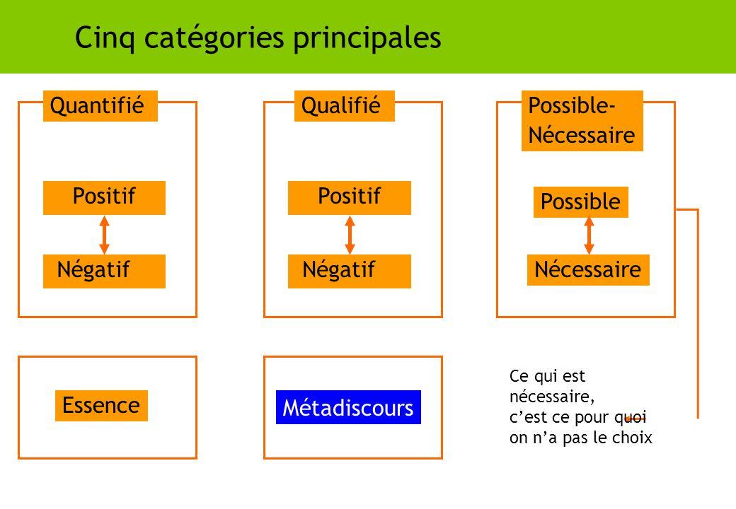 Cinq catégories principales Négatif Métadiscours Possible Nécessaire Essence Ce qui est nécessaire, cest ce pour quoi on na pas le choix QuantifiéQual