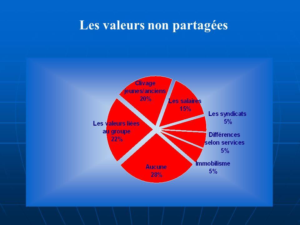 Les valeurs non partagées
