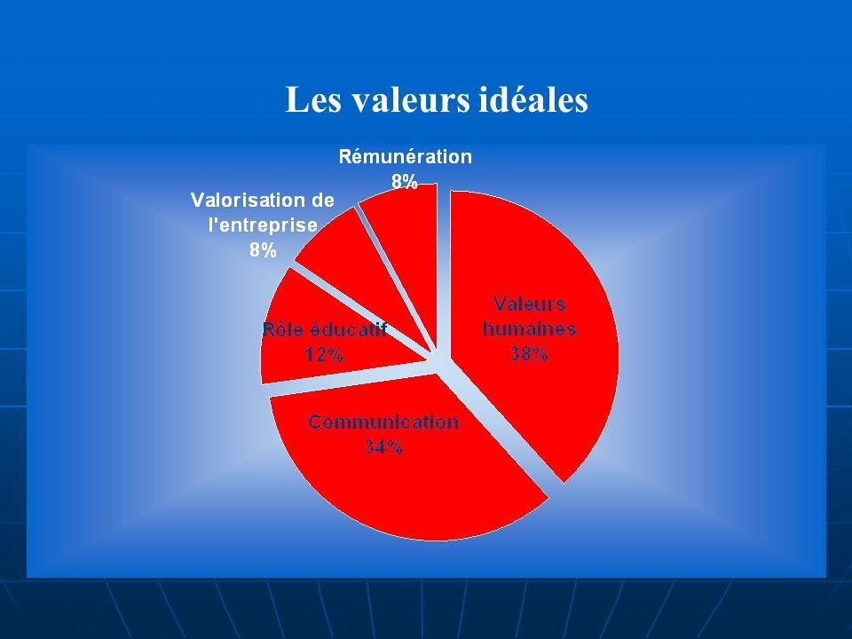 Les valeurs idéales