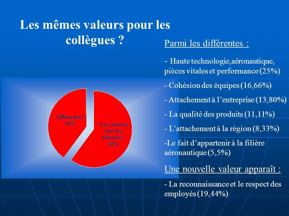 Les mêmes valeurs pour les collègues .