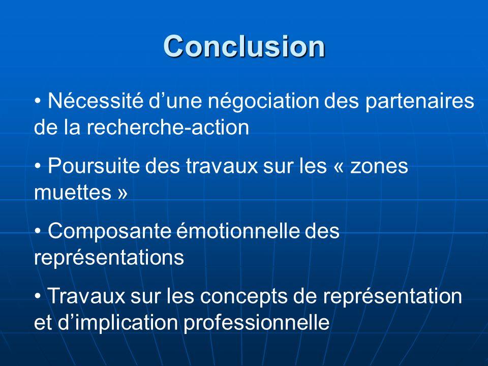 Conclusion Nécessité dune négociation des partenaires de la recherche-action Poursuite des travaux sur les « zones muettes » Composante émotionnelle des représentations Travaux sur les concepts de représentation et dimplication professionnelle