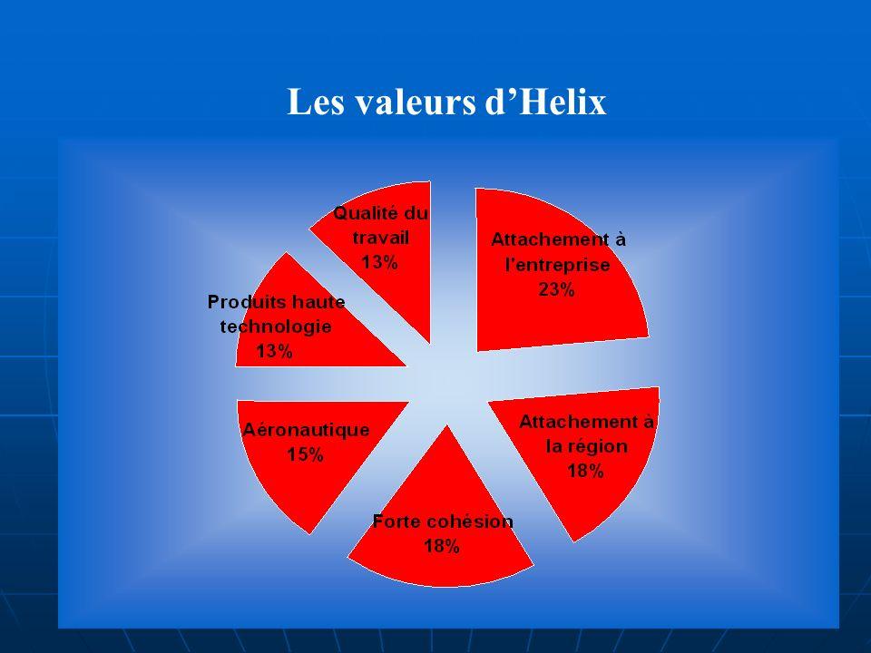 Les valeurs dHelix