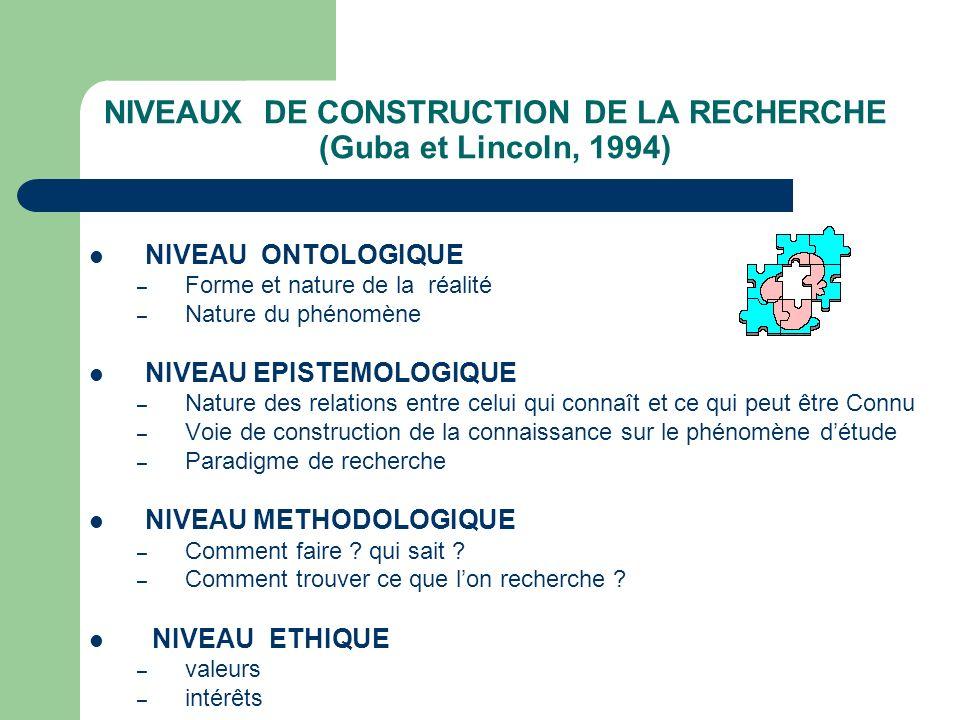 NIVEAUX DE CONSTRUCTION DE LA RECHERCHE (Guba et Lincoln, 1994) NIVEAU ONTOLOGIQUE – Forme et nature de la réalité – Nature du phénomène NIVEAU EPISTE