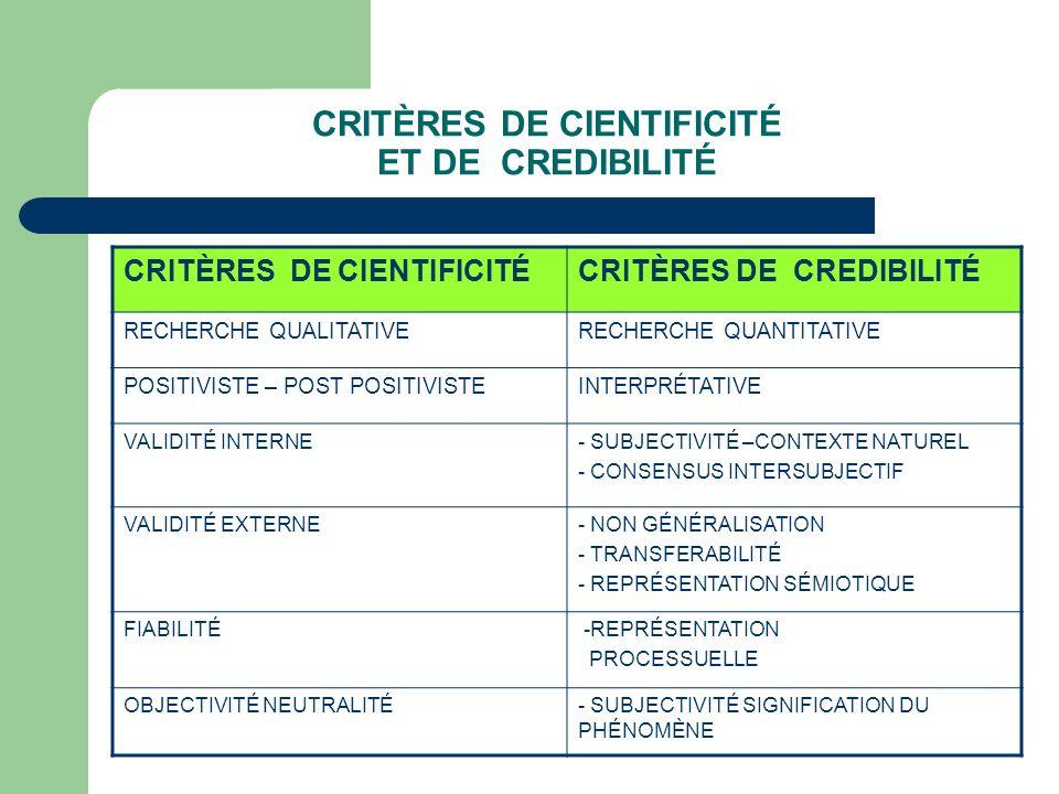 CRITÈRES DE CIENTIFICITÉ ET DE CREDIBILITÉ CRITÈRES DE CIENTIFICITÉCRITÈRES DE CREDIBILITÉ RECHERCHE QUALITATIVERECHERCHE QUANTITATIVE POSITIVISTE – POST POSITIVISTEINTERPRÉTATIVE VALIDITÉ INTERNE- SUBJECTIVITÉ –CONTEXTE NATUREL - CONSENSUS INTERSUBJECTIF VALIDITÉ EXTERNE- NON GÉNÉRALISATION - TRANSFERABILITÉ - REPRÉSENTATION SÉMIOTIQUE FIABILITÉ -REPRÉSENTATION PROCESSUELLE OBJECTIVITÉ NEUTRALITÉ- SUBJECTIVITÉ SIGNIFICATION DU PHÉNOMÈNE