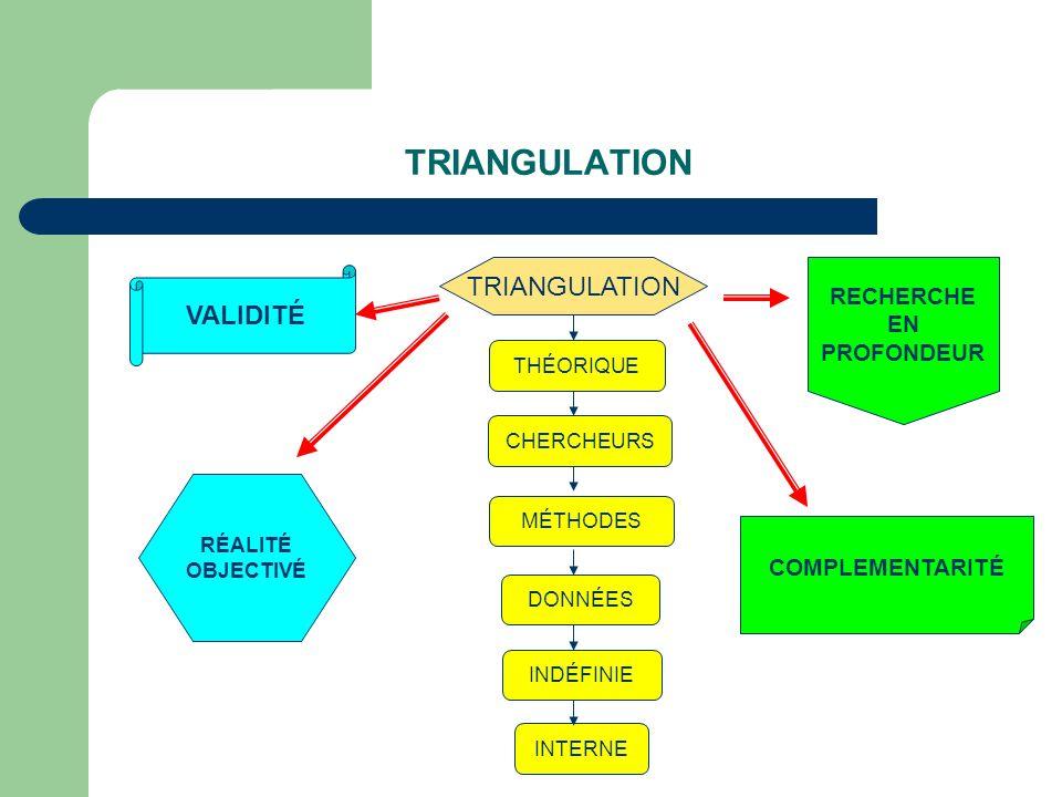 TRIANGULATION THÉORIQUE CHERCHEURS DONNÉES MÉTHODES INDÉFINIE INTERNE RECHERCHE EN PROFONDEUR VALIDITÉ RÉALITÉ OBJECTIVÉ COMPLEMENTARITÉ