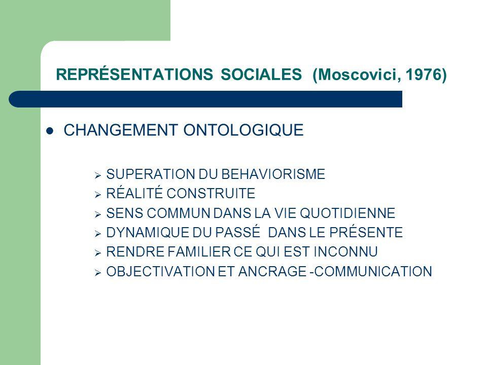 REPRÉSENTATIONS SOCIALES (Moscovici, 1976) CHANGEMENT ONTOLOGIQUE SUPERATION DU BEHAVIORISME RÉALITÉ CONSTRUITE SENS COMMUN DANS LA VIE QUOTIDIENNE DYNAMIQUE DU PASSÉ DANS LE PRÉSENTE RENDRE FAMILIER CE QUI EST INCONNU OBJECTIVATION ET ANCRAGE -COMMUNICATION