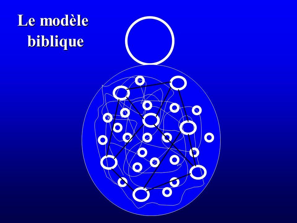 Le modèle biblique