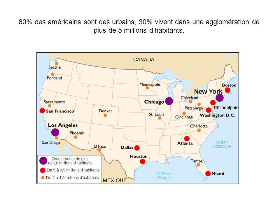 80% des américains sont des urbains, 30% vivent dans une agglomération de plus de 5 millions dhabitants.
