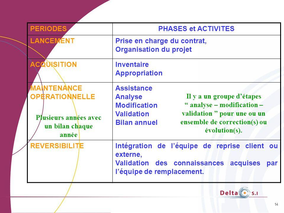 14 PERIODESPHASES et ACTIVITES LANCEMENTPrise en charge du contrat, Organisation du projet ACQUISITIONInventaire Appropriation MAINTENANCE OPERATIONNE