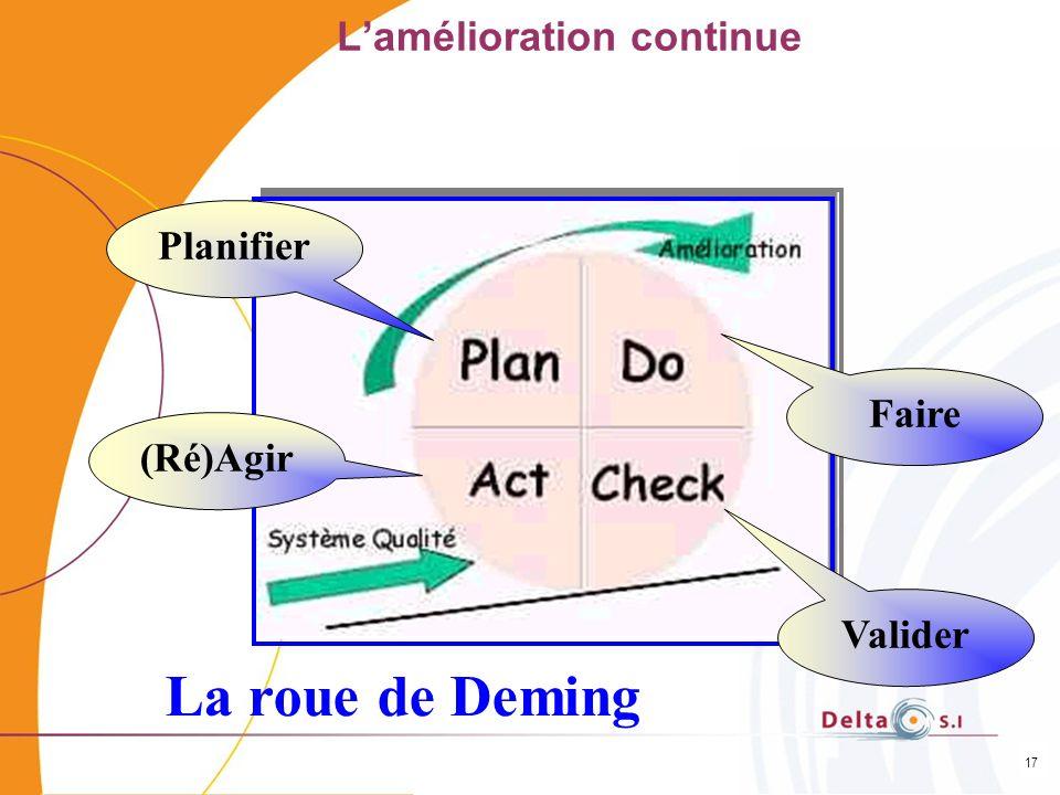 17 Lamélioration continue La roue de Deming Planifier Faire Valider (Ré)Agir