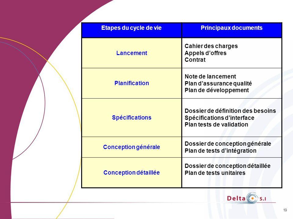 19 Etapes du cycle de viePrincipaux documents Lancement Cahier des charges Appels doffres Contrat Planification Note de lancement Plan dassurance qual