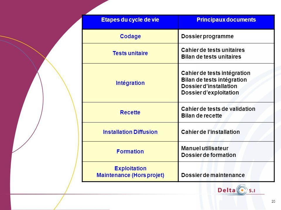20 Etapes du cycle de viePrincipaux documents CodageDossier programme Tests unitaire Cahier de tests unitaires Bilan de tests unitaires Intégration Ca