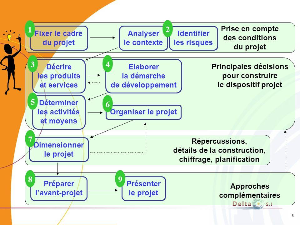 6 Fixer le cadre du projet Analyser le contexte Prise en compte des conditions du projet Décrire les produits et services Elaborer la démarche de déve