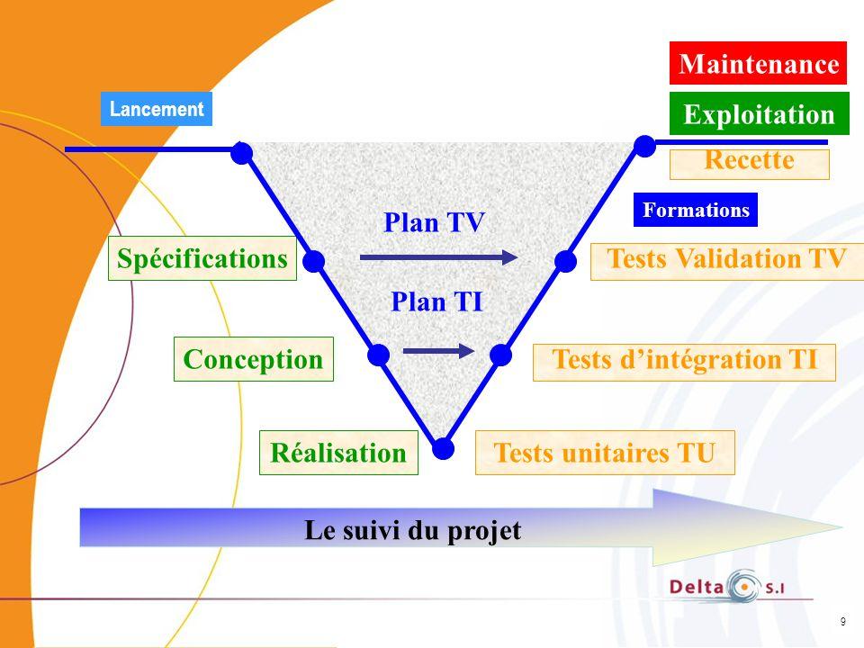 9 Réalisation Lancement Spécifications Conception Tests Validation TV Maintenance Formations Recette Plan TV Plan TI Le suivi du projet Tests dintégra