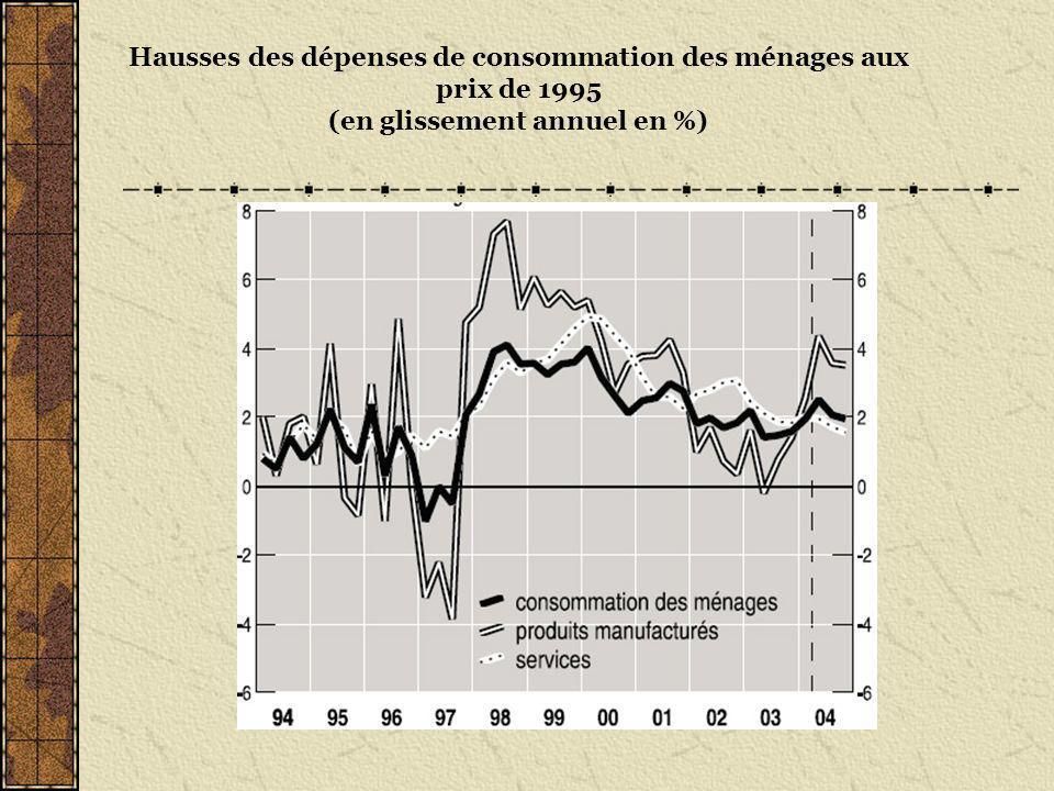 Hausses des dépenses de consommation des ménages aux prix de 1995 (en glissement annuel en %)