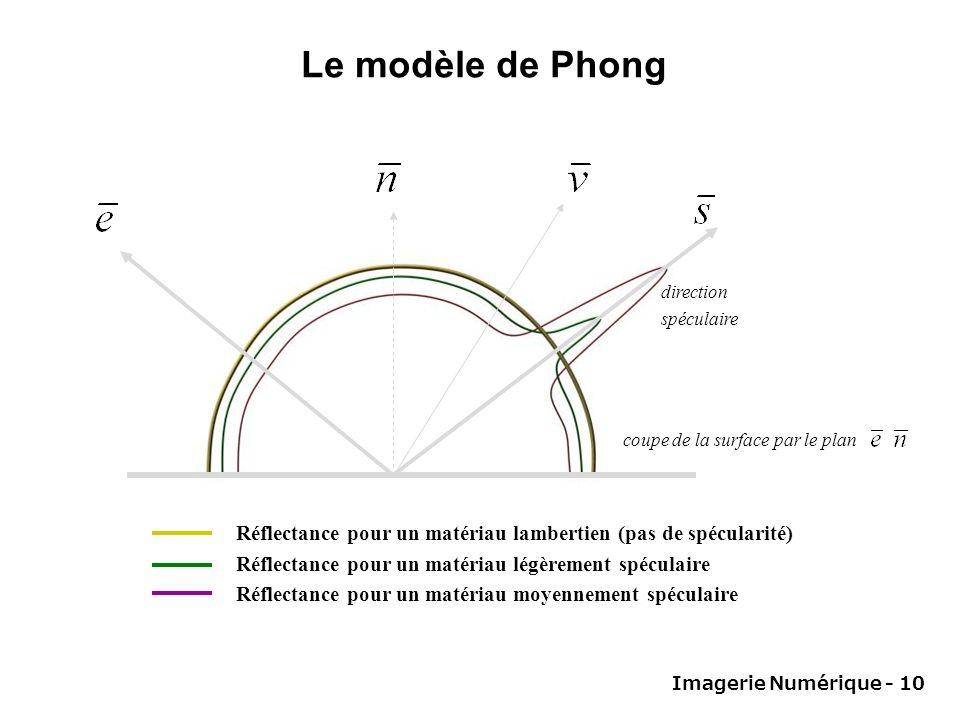 Imagerie Numérique - 10 direction spéculaire Réflectance pour un matériau lambertien (pas de spécularité) Réflectance pour un matériau légèrement spéculaire Réflectance pour un matériau moyennement spéculaire coupe de la surface par le plan Le modèle de Phong