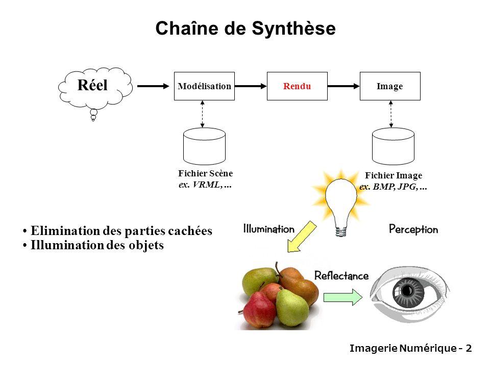 Imagerie Numérique - 2 Chaîne de Synthèse Modélisation Réel RenduImage Fichier Scène ex. VRML,... Fichier Image ex. BMP, JPG,... Elimination des parti