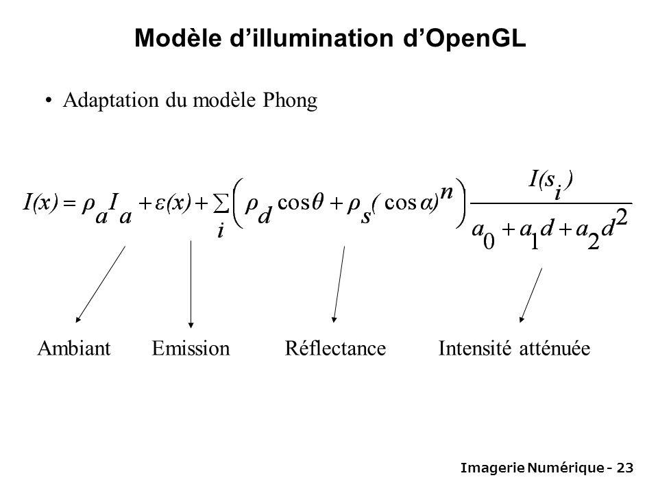 Imagerie Numérique - 23 Modèle dillumination dOpenGL Adaptation du modèle Phong AmbiantEmissionRéflectanceIntensité atténuée