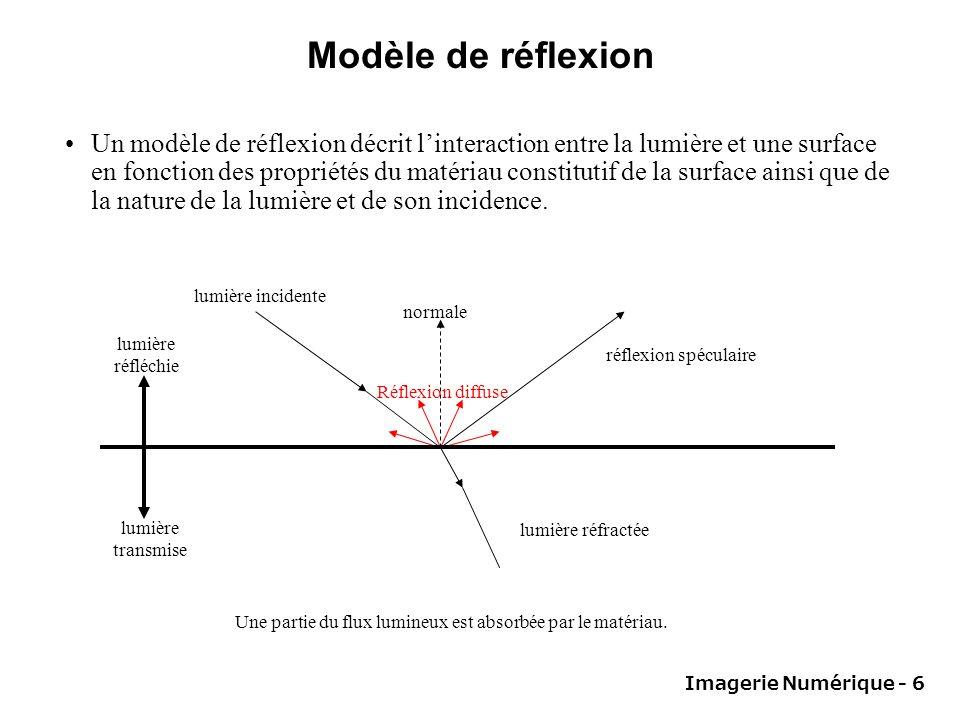 Imagerie Numérique - 6 Modèle de réflexion Un modèle de réflexion décrit linteraction entre la lumière et une surface en fonction des propriétés du matériau constitutif de la surface ainsi que de la nature de la lumière et de son incidence.