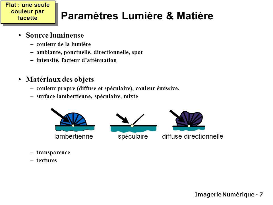Imagerie Numérique - 7 Paramètres Lumière & Matière Source lumineuse –couleur de la lumière –ambiante, ponctuelle, directionnelle, spot –intensité, facteur datténuation Matériaux des objets –couleur propre (diffuse et spéculaire), couleur émissive.
